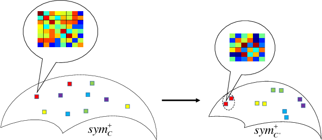 Figure 3 for Learning a Robust Representation via a Deep Network on Symmetric Positive Definite Manifolds