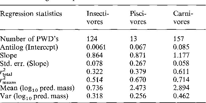 Empirical relationships between predator and prey size among