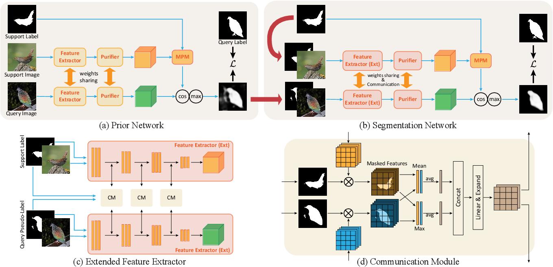 Figure 1 for Prior-Enhanced Few-Shot Segmentation with Meta-Prototypes