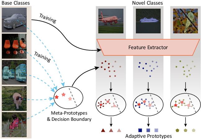 Figure 3 for Prior-Enhanced Few-Shot Segmentation with Meta-Prototypes