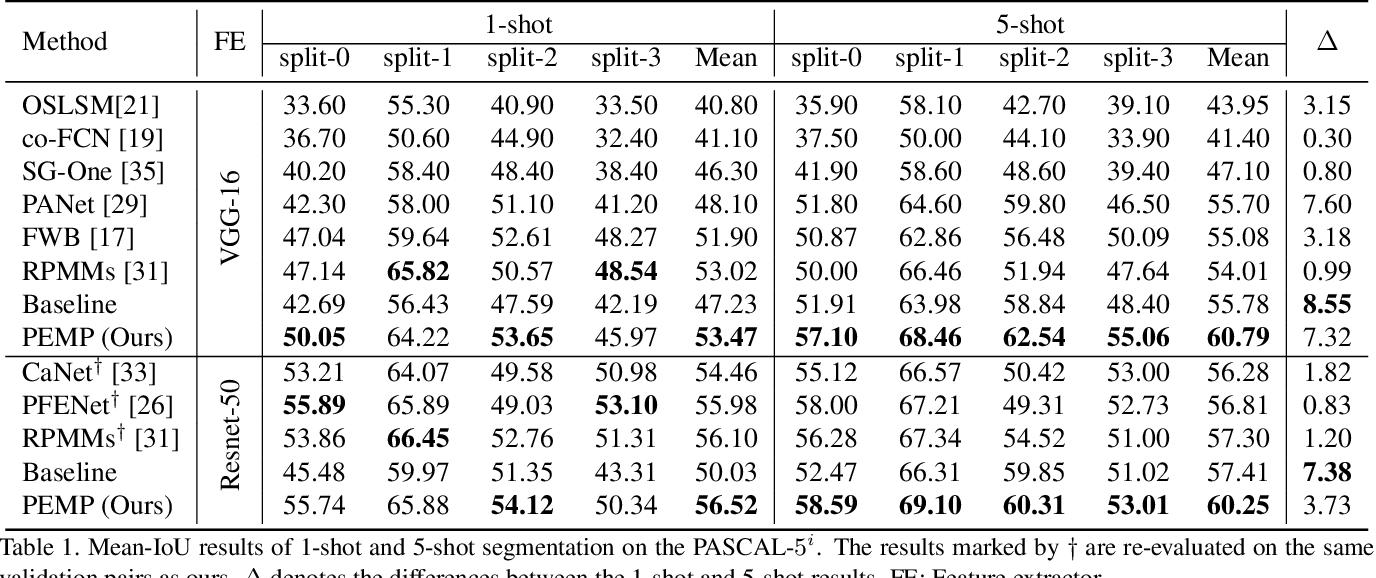 Figure 2 for Prior-Enhanced Few-Shot Segmentation with Meta-Prototypes