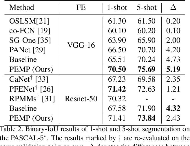 Figure 4 for Prior-Enhanced Few-Shot Segmentation with Meta-Prototypes