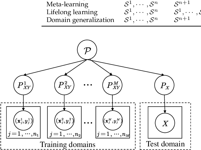 Figure 3 for Generalizing to Unseen Domains: A Survey on Domain Generalization