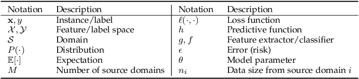 Figure 4 for Generalizing to Unseen Domains: A Survey on Domain Generalization