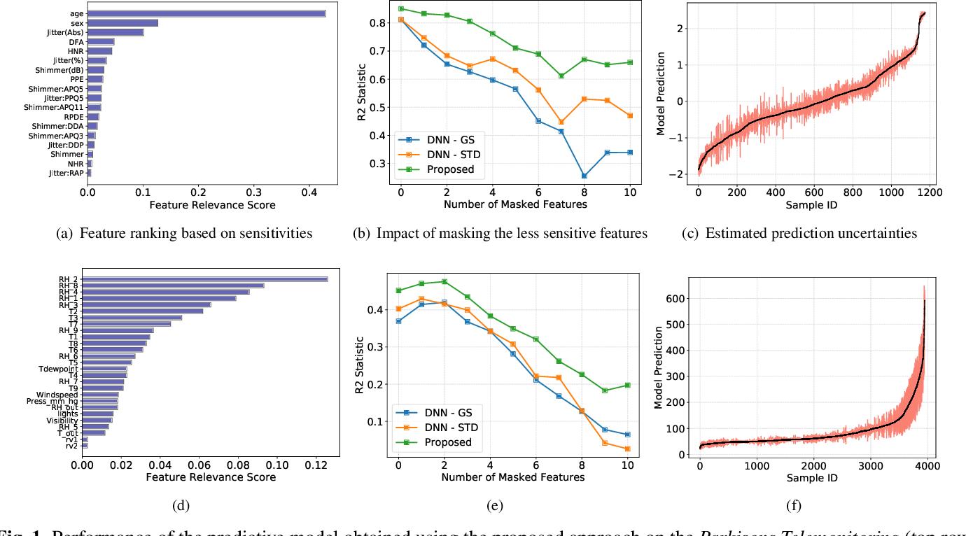 Figure 1 for Understanding Deep Neural Networks through Input Uncertainties