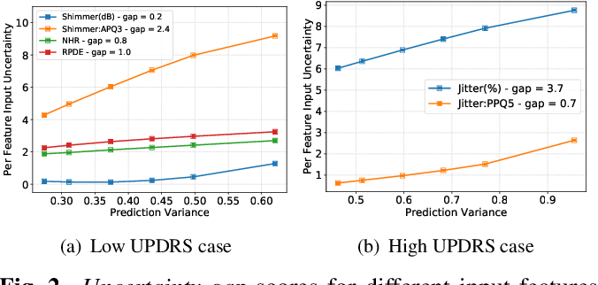 Figure 2 for Understanding Deep Neural Networks through Input Uncertainties