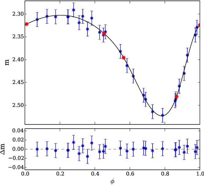 Figure 4 from Multiplicity of Galactic Cepheids from long