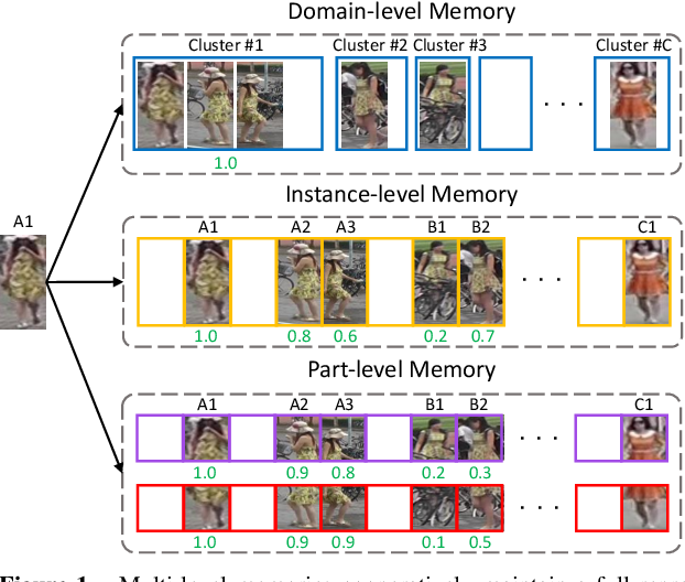 Figure 1 for Memorizing Comprehensively to Learn Adaptively: Unsupervised Cross-Domain Person Re-ID with Multi-level Memory
