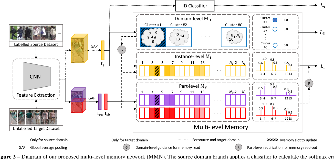 Figure 3 for Memorizing Comprehensively to Learn Adaptively: Unsupervised Cross-Domain Person Re-ID with Multi-level Memory