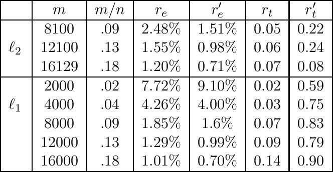 Figure 1 for Optimal Sketching for Kronecker Product Regression and Low Rank Approximation