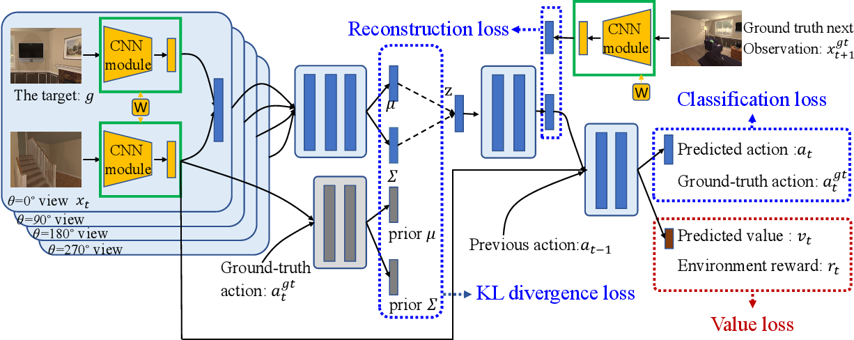 Figure 1 for Reinforcement Learning based Visual Navigation with Information-Theoretic Regularization
