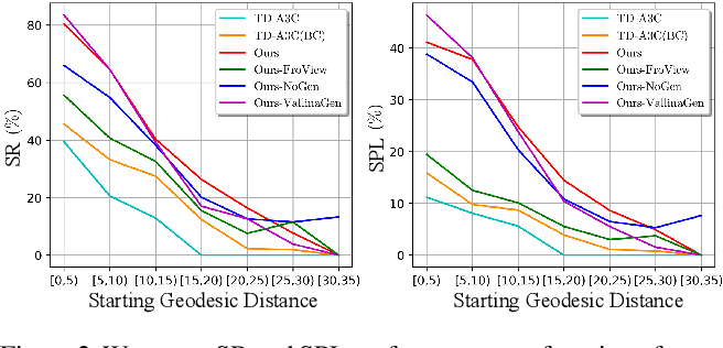 Figure 4 for Reinforcement Learning based Visual Navigation with Information-Theoretic Regularization
