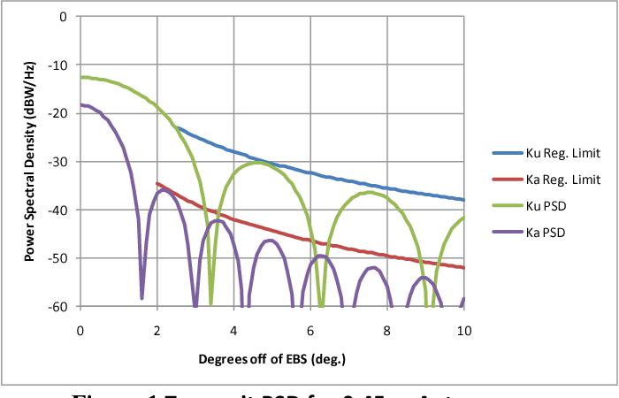 High throughput Ku-band satellites for aeronautical applications