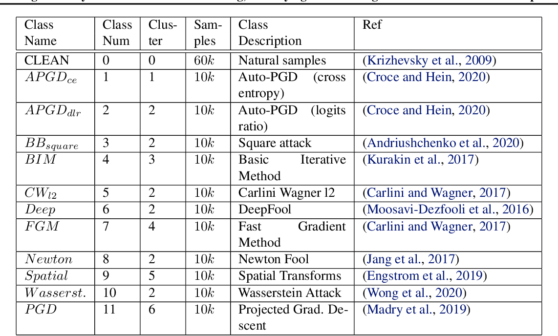 Figure 2 for Using Anomaly Feature Vectors for Detecting, Classifying and Warning of Outlier Adversarial Examples