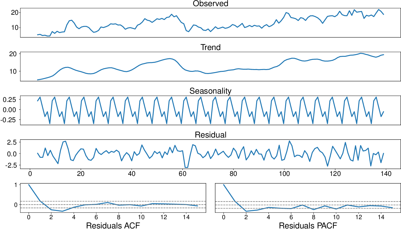 Figure 2 for Feature Engineering and Forecasting via Integration of Derivative-free Optimization and Ensemble of Sequence-to-sequence Networks: Renewable Energy Case Studies