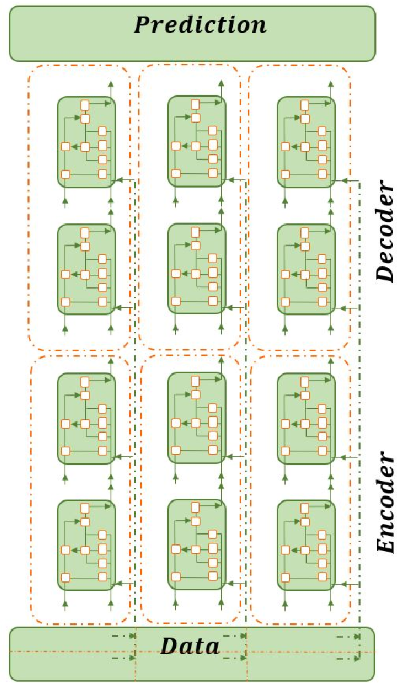 Figure 3 for Feature Engineering and Forecasting via Integration of Derivative-free Optimization and Ensemble of Sequence-to-sequence Networks: Renewable Energy Case Studies