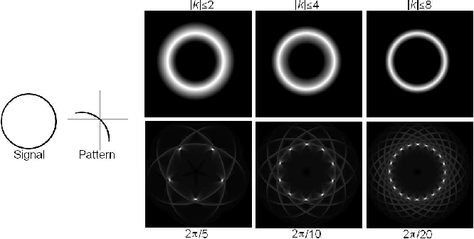 Figure 3 for Efficient Spatially Adaptive Convolution and Correlation