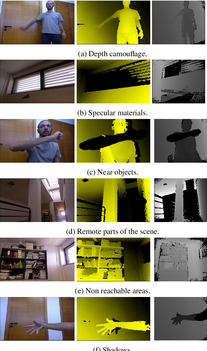 Figure 2 for Modelling depth for nonparametric foreground segmentation using RGBD devices