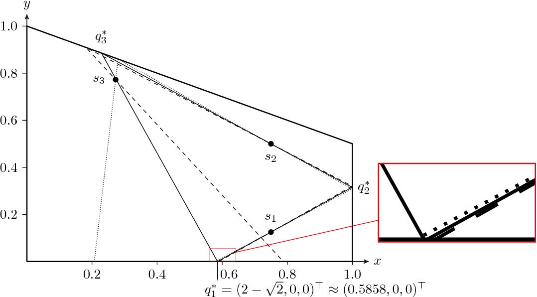Figure 4 for On Restricted Nonnegative Matrix Factorization