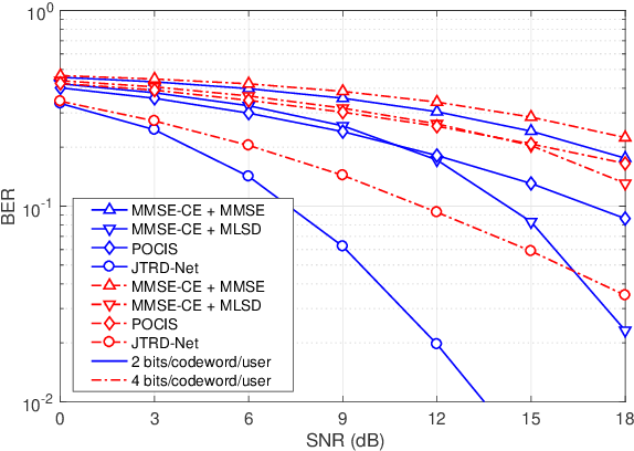 Figure 2 for End-to-End Learning for Uplink MU-SIMO Joint Transmitter and Non-Coherent Receiver Design in Fading Channels