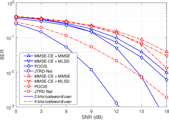 Figure 3 for End-to-End Learning for Uplink MU-SIMO Joint Transmitter and Non-Coherent Receiver Design in Fading Channels
