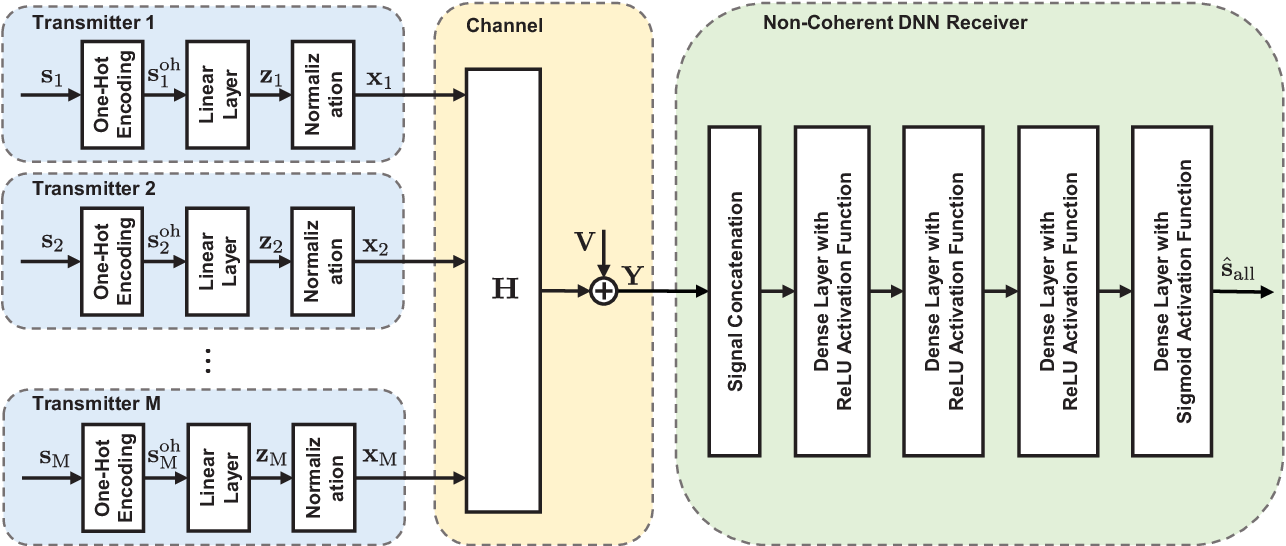 Figure 1 for End-to-End Learning for Uplink MU-SIMO Joint Transmitter and Non-Coherent Receiver Design in Fading Channels