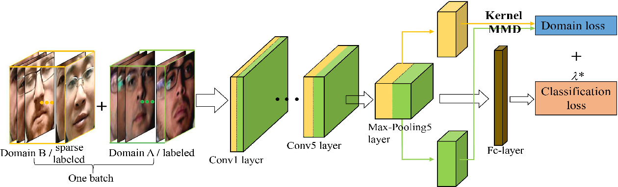 Figure 3 for Deep Transfer Across Domains for Face Anti-spoofing