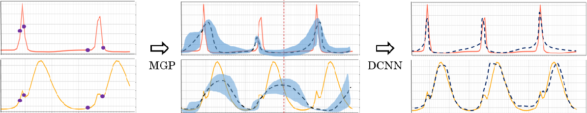 Figure 3 for Multi-Task Gaussian Processes and Dilated Convolutional Networks for Reconstruction of Reproductive Hormonal Dynamics
