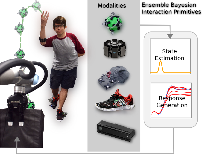 Figure 1 for Probabilistic Multimodal Modeling for Human-Robot Interaction Tasks