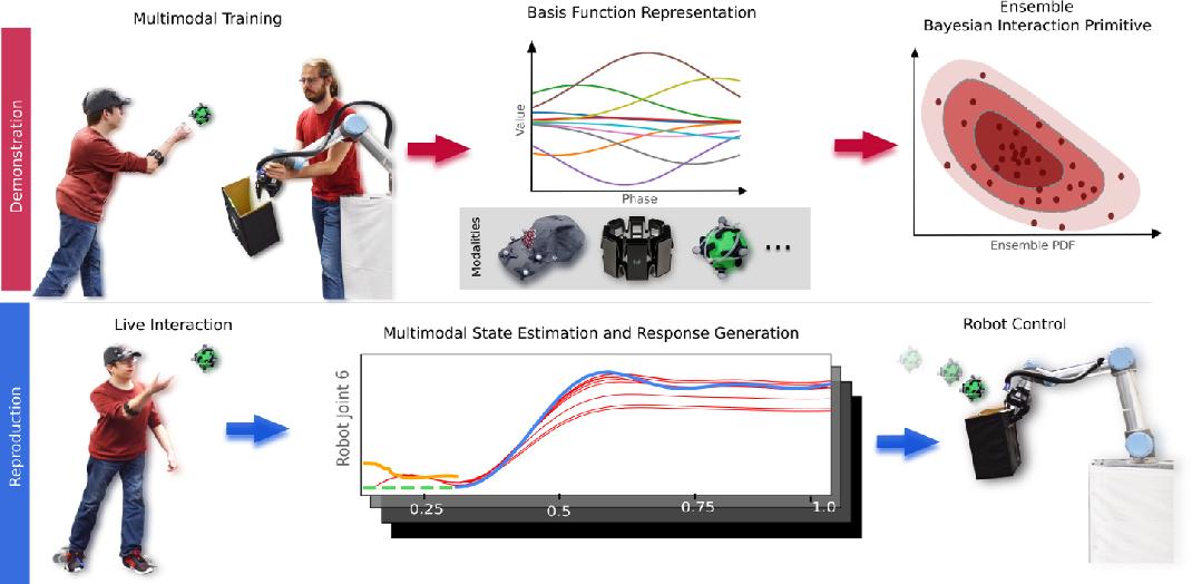 Figure 2 for Probabilistic Multimodal Modeling for Human-Robot Interaction Tasks