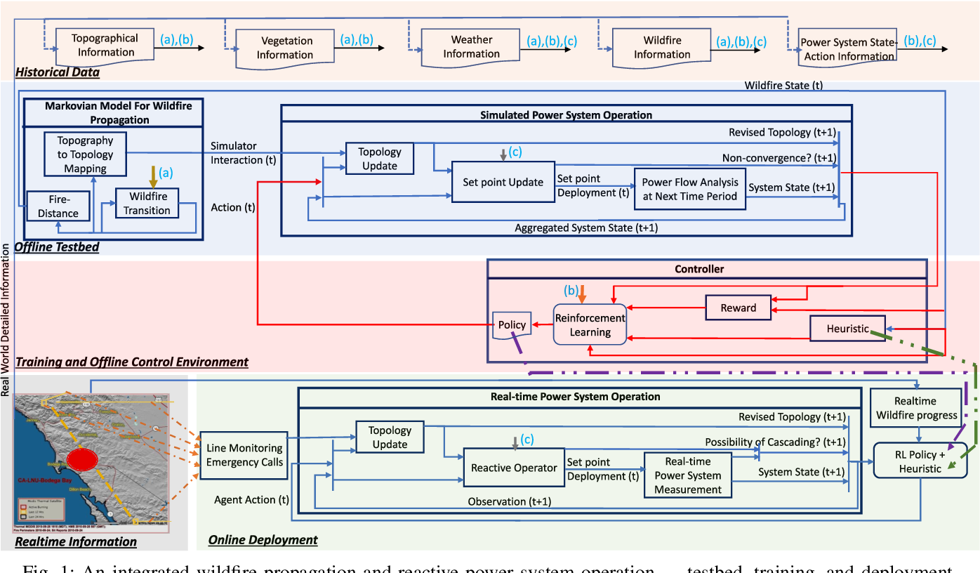 Figure 1 for Reinforcement Learning based Proactive Control for Transmission Grid Resilience to Wildfire