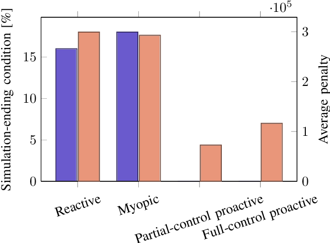 Figure 2 for Reinforcement Learning based Proactive Control for Transmission Grid Resilience to Wildfire