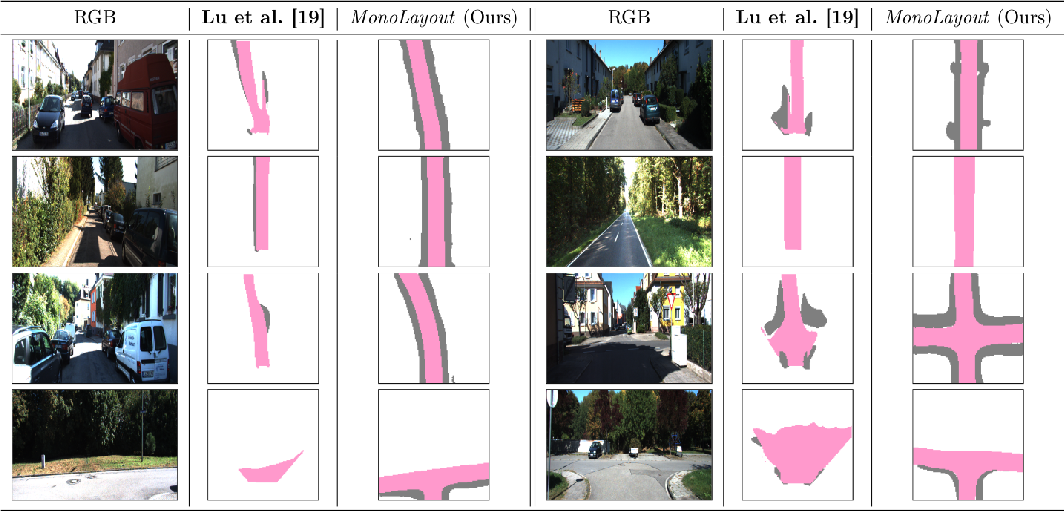 Figure 4 for MonoLayout: Amodal scene layout from a single image