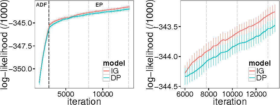 Figure 1 for Streaming Variational Inference for Bayesian Nonparametric Mixture Models