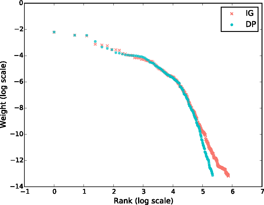Figure 3 for Streaming Variational Inference for Bayesian Nonparametric Mixture Models