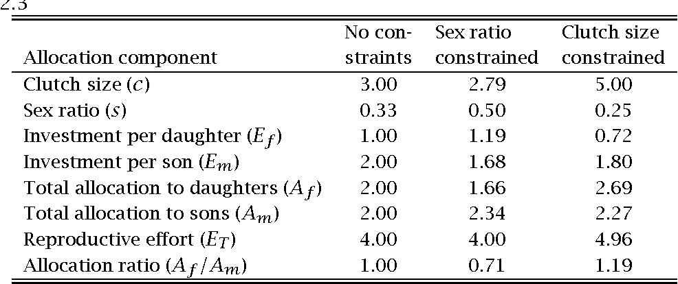 Первый секс теория