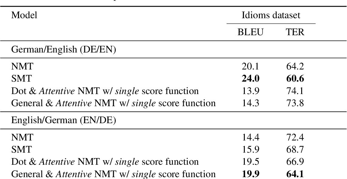 PDF] Representations of Idioms for Natural Language