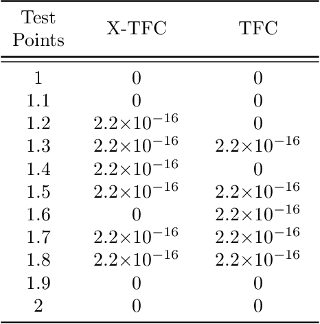Figure 2 for Extreme Theory of Functional Connections: A Physics-Informed Neural Network Method for Solving Parametric Differential Equations