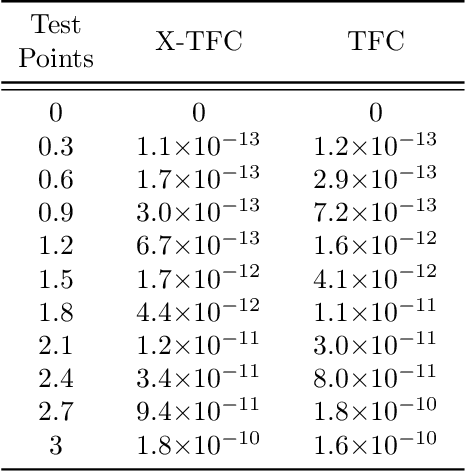 Figure 4 for Extreme Theory of Functional Connections: A Physics-Informed Neural Network Method for Solving Parametric Differential Equations