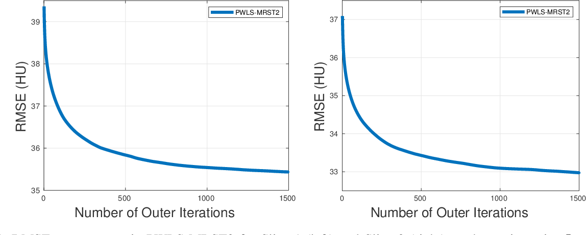 Figure 3 for Multi-layer Residual Sparsifying Transform Learning for Image Reconstruction