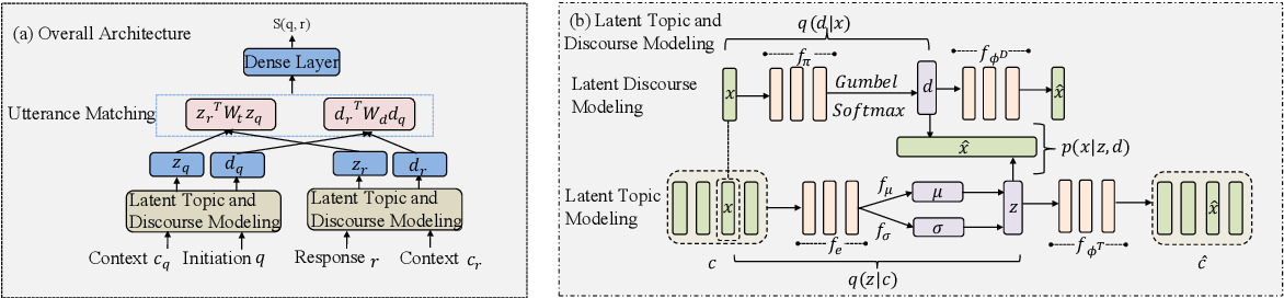 Figure 4 for Who Responded to Whom: The Joint Effects of Latent Topics and Discourse in Conversation Structure