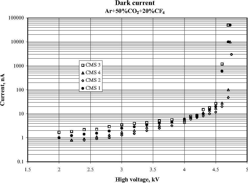 Figure 3: Dark current in the CMS prototype versus high voltage.