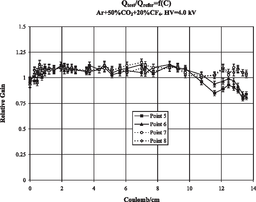 Figure 7: Gas gain ratio for the test and the reference chambers versus accumulatedcharge in the points 5,6,7,8.