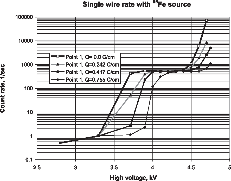 Figure 11: Single wire 2 (point 1) count rate with 55Fe source versus applied high voltagefor di erent values of accumulated charge Q.