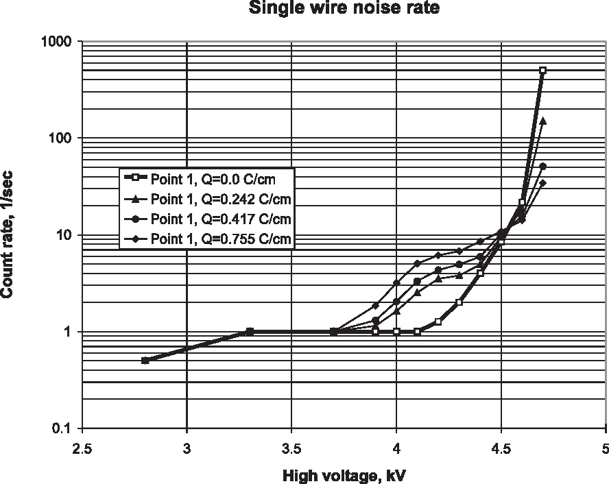 Figure 12: Single wire 2 noise count rate.