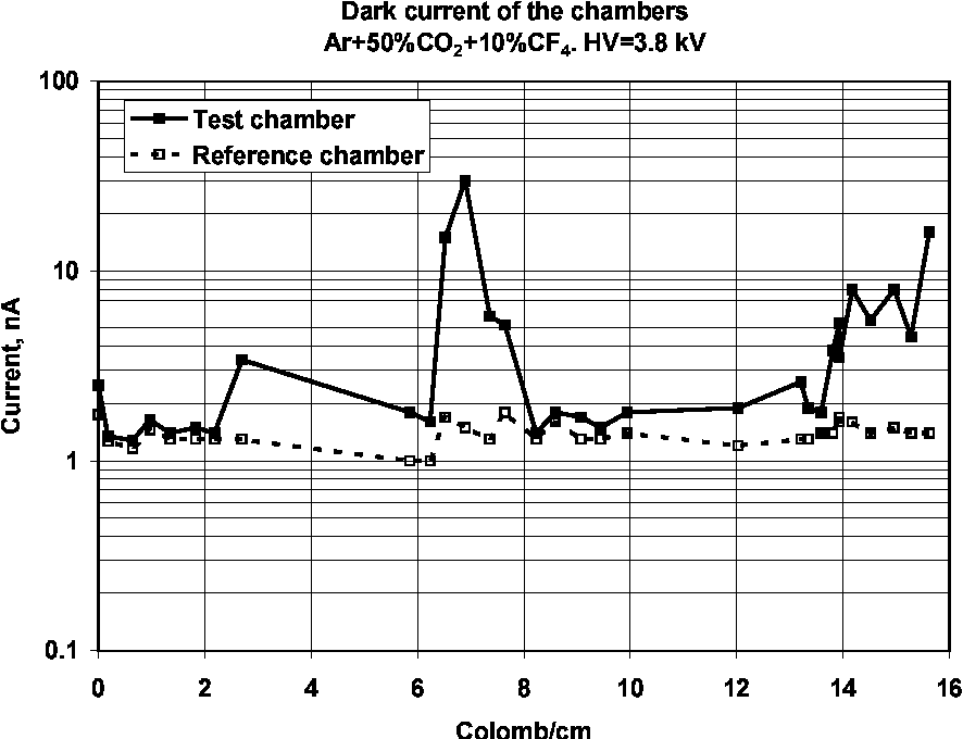 Figure 15: Dark current of the test and the reference chambers.