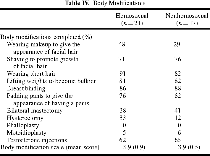 Phalloplasty in female-to-male transsexuals experience from 259 cases
