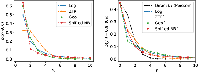 Figure 1 for Recommendation from Raw Data with Adaptive Compound Poisson Factorization