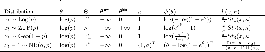 Figure 2 for Recommendation from Raw Data with Adaptive Compound Poisson Factorization