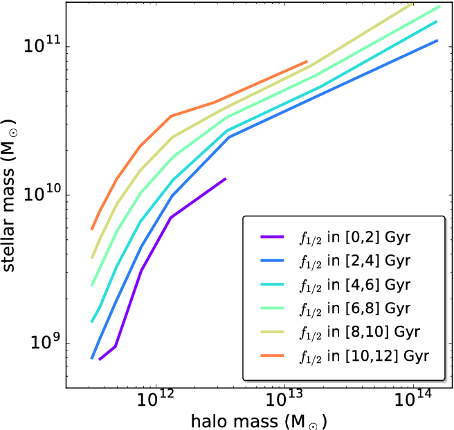 Figure 3 from Galaxy and Mass Assembly (GAMA): halo